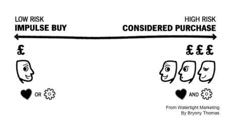 Buying Decision Continuum